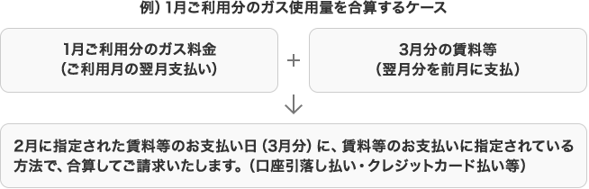 例)1月ご利用分のガス使用量を合算するケース